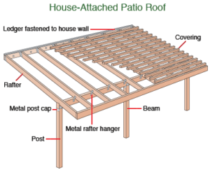 House Attached Patio Roof